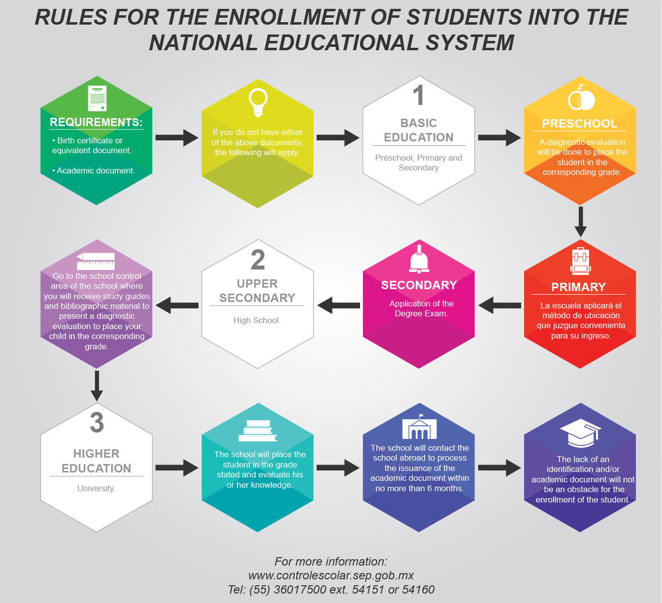 Enrollment rules